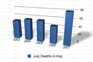 july-us-deaths-in-iraq.jpg