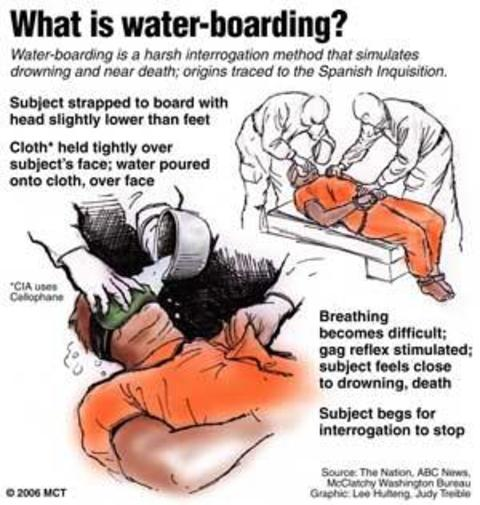 what-is-waterboarding.jpg